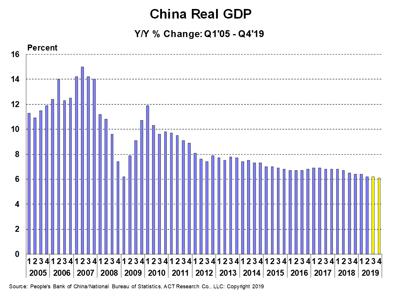 China GDP for PR 9-27-19
