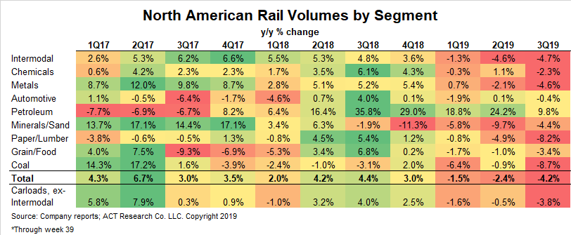Freight - Rail Volumes Table 10-10-19