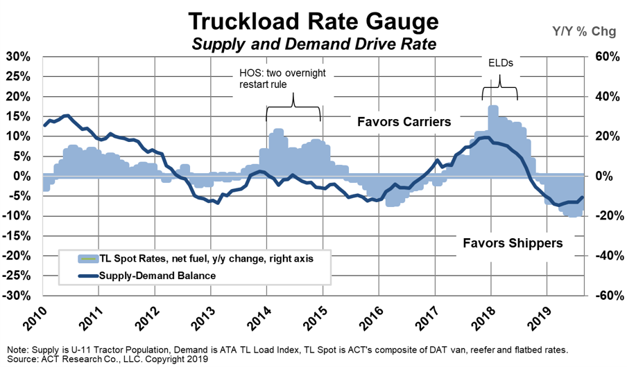 Truckload Rate Gauge 11-11-19