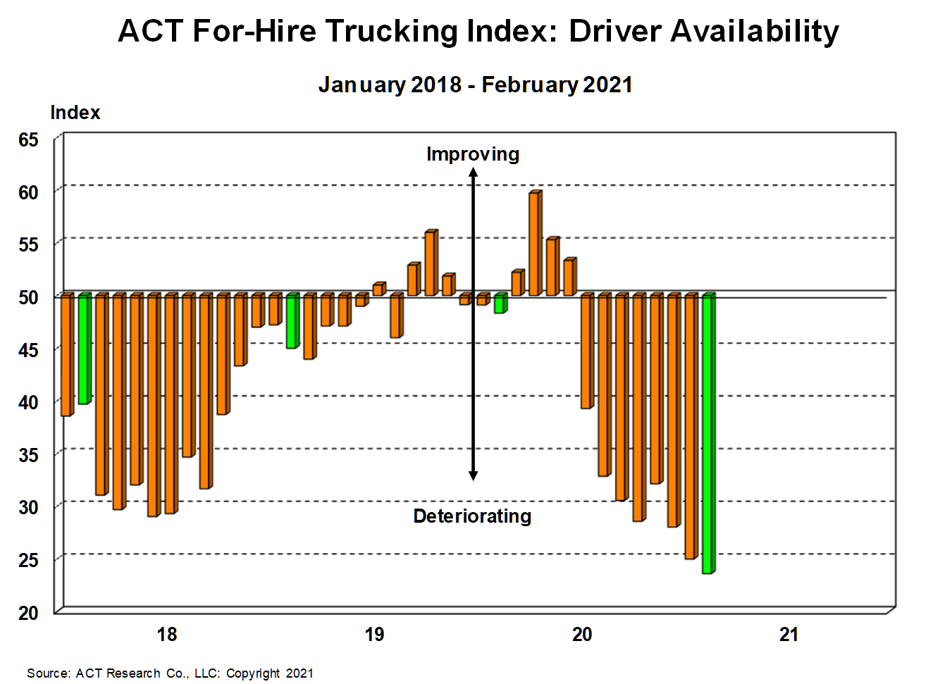 ACT Research Trucking Index Highlights Another New Low in Driver Availability