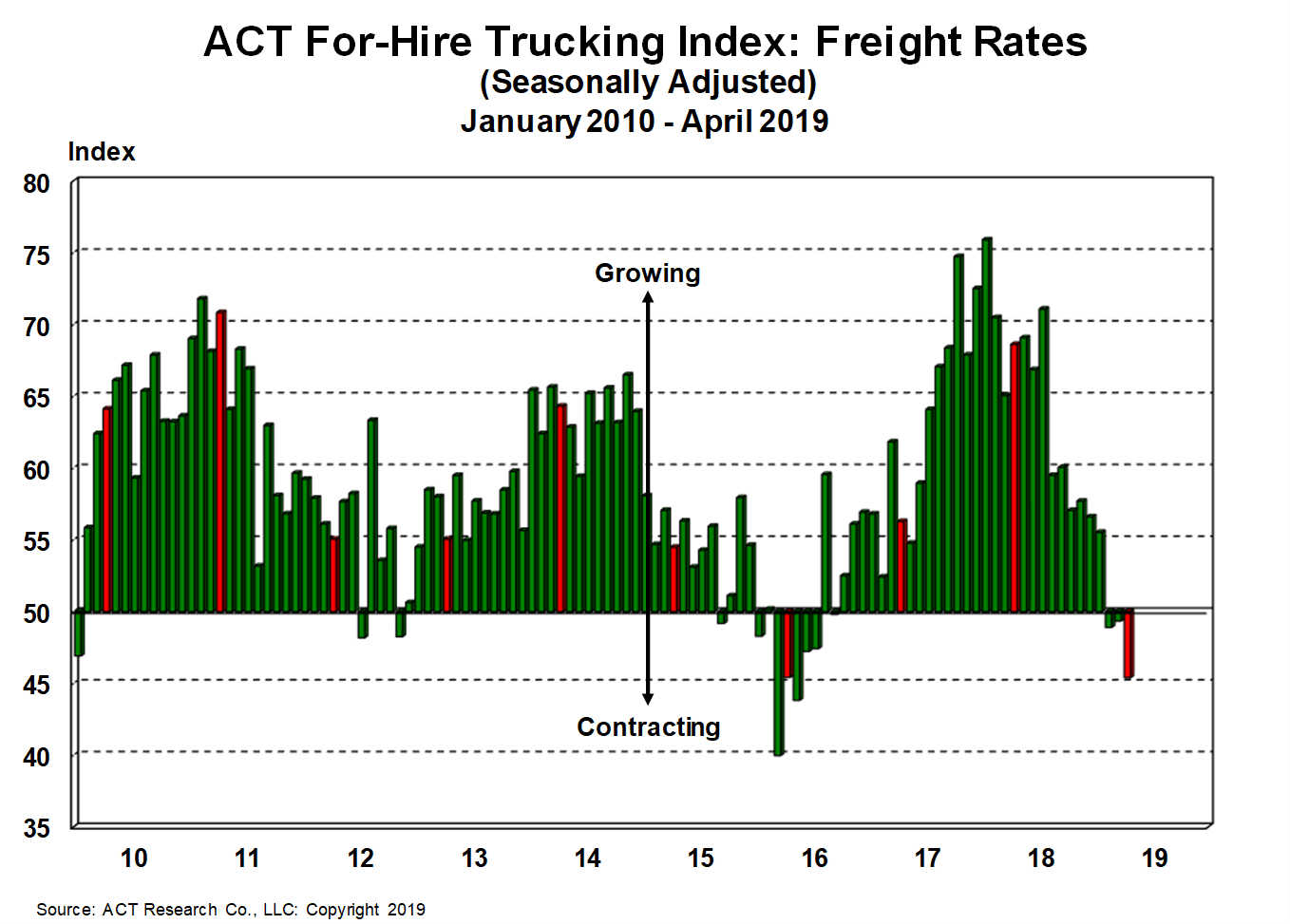 For-Hire Freight Rates 5-17-19