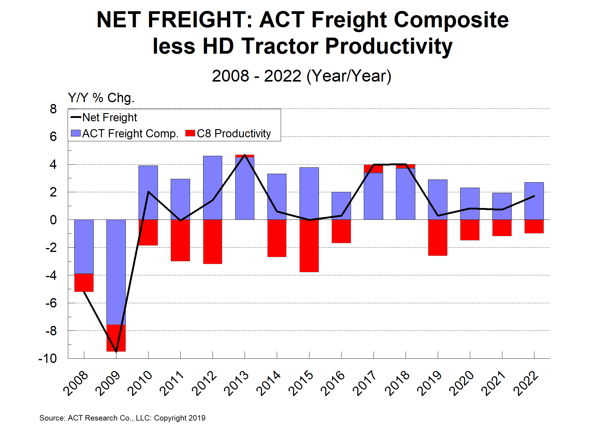 Net Freight from OUT 8-9-19