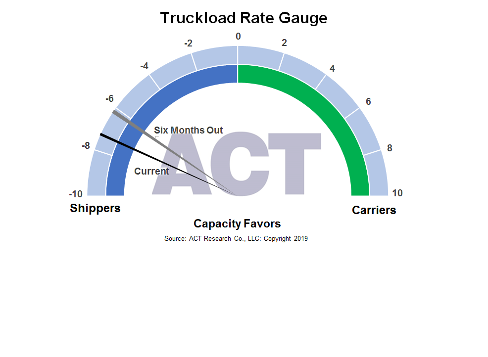 Truckload Rate Gauge 8-9-19