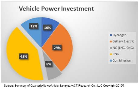 Vehicle Power Investment Pie Chart 7-25-19